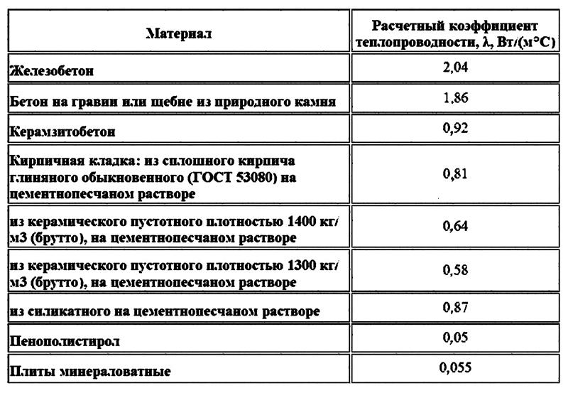Теплопроводность строительных материалов таблица: сравнение теплопроводности стройматериалов по толщине, полезные рекомендации, видео