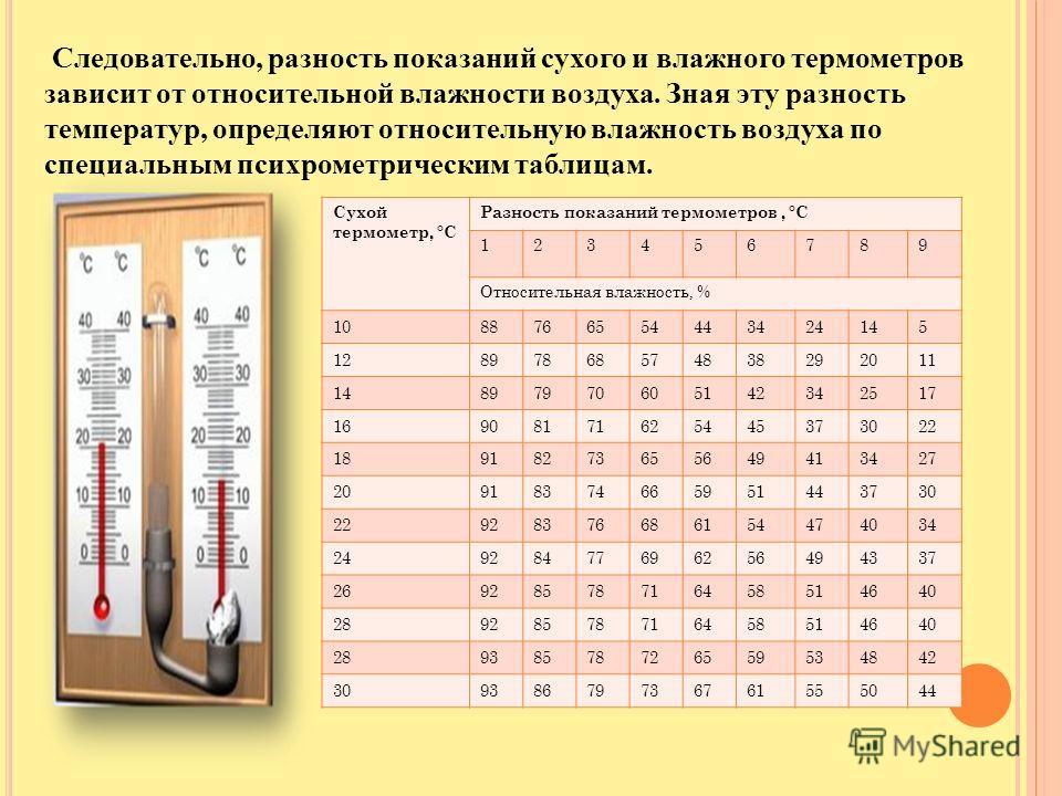 3 способа определения влажности воздуха в квартире