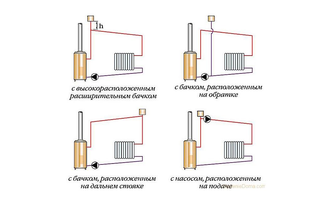 Плюсы и минусы однотрубной системы отопления | плюсы и минусы