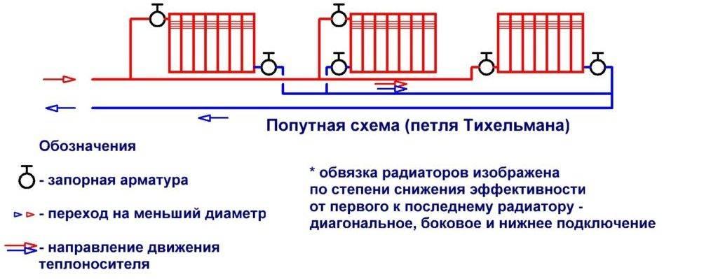Попутная система отопления своими руками: схема