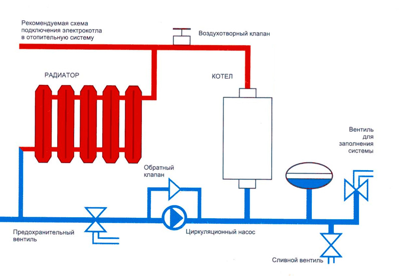 Отопление частного дома сжиженным газом и другими видами топлива: что выбрать?