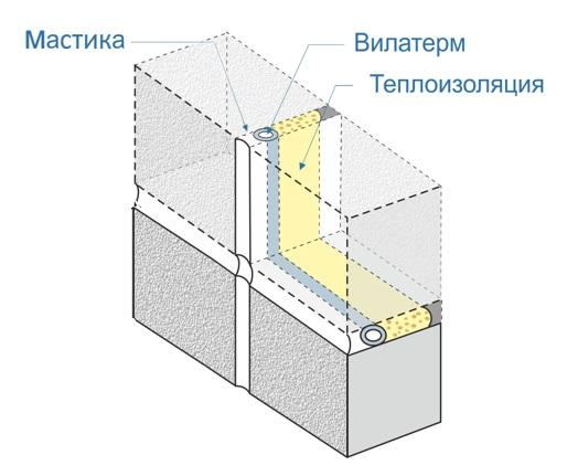 Межпанельные швы: герметизация и утепление. технология и процесс герметизации межпанельных швов