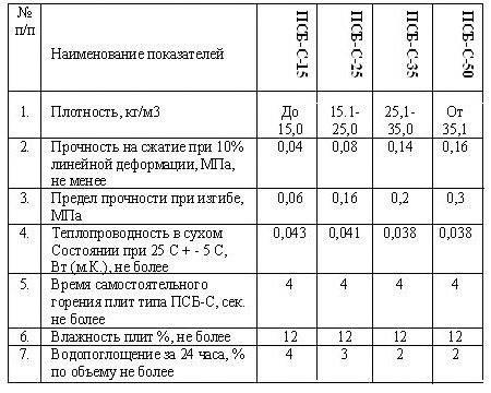 Гост 15588-2014 плиты пенополистирольные теплоизоляционные. технические условия, гост от 12 декабря 2014 года 15588-2014