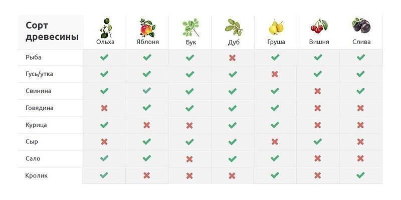 Виды щепы для копчения: выбираем лучшие варианты для разных продуктов
