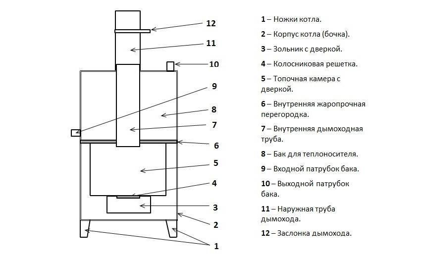 Пиролизная печь своими руками — принцип работы, устройство, плюсы и минусы