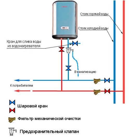 Подключаем бойлер к водопроводу
