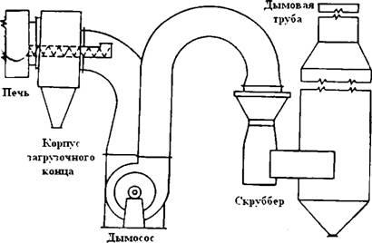 Дымосос для твердотопливного котла: устройство и принцип работы