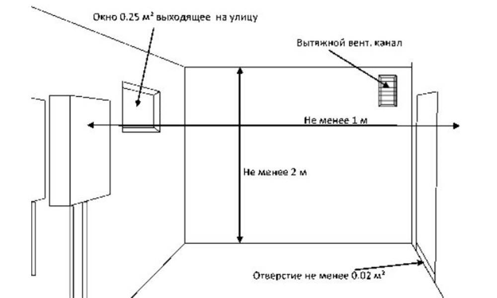 Котельная в частном доме: нормы проектирования, размер, монтаж