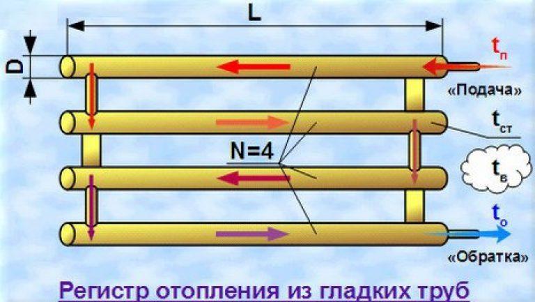 Регистры отопления: расчет отопительных регистров из труб, как рассчитать количество, теплоотдача