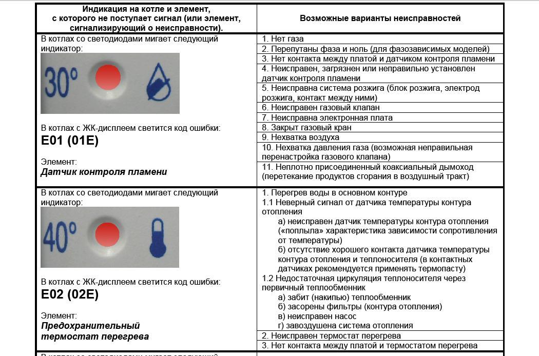 Как устранить ошибку е03 газового котла baxi (бакси) - fixbroken.ru