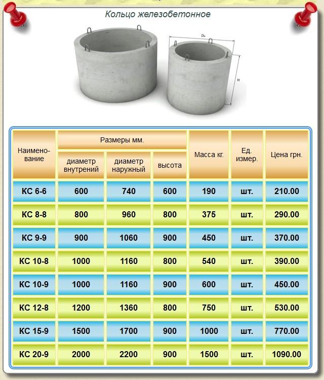 Кольца бетонные для канализации: размеры, вес и порядок отливки