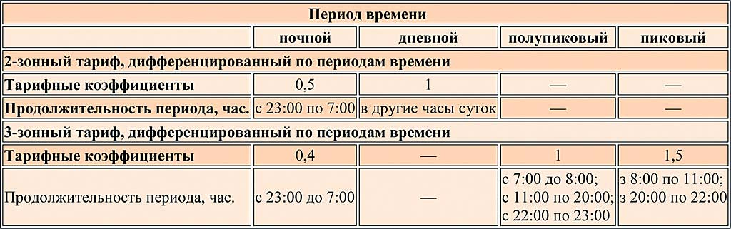 Тарифы на электроэнергию для города москвы на 2020 год | тарифы жкх