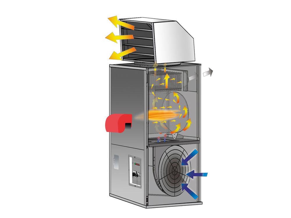 Воздушные теплогенераторы газовые