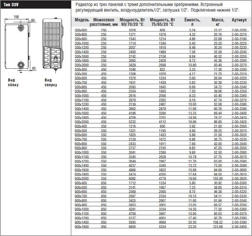 Стальные панельные радиаторы отопления (33 фото): батареи c нижним подключением, технические характеристики и отзывы