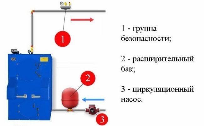 Группа безопасности котла в системе отопления: принцип работы, уствановка, подключение