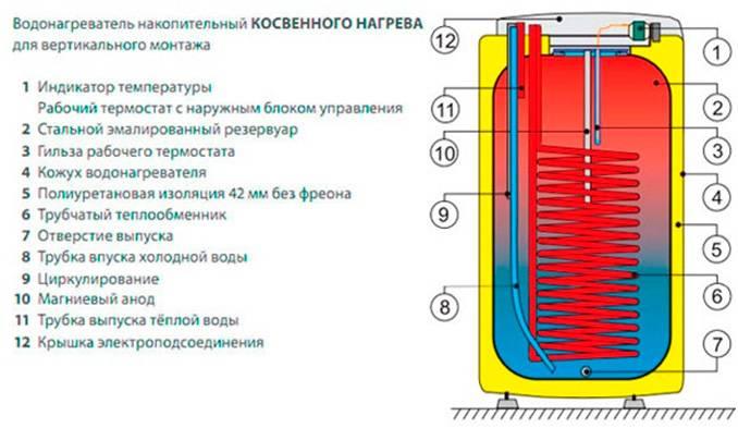Выбираем проточный газовый нагреватель для воды