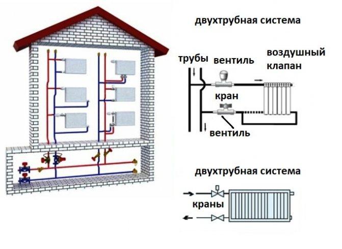 Горизонтальная система отопления – варианты разводки, преимущества и недостатки