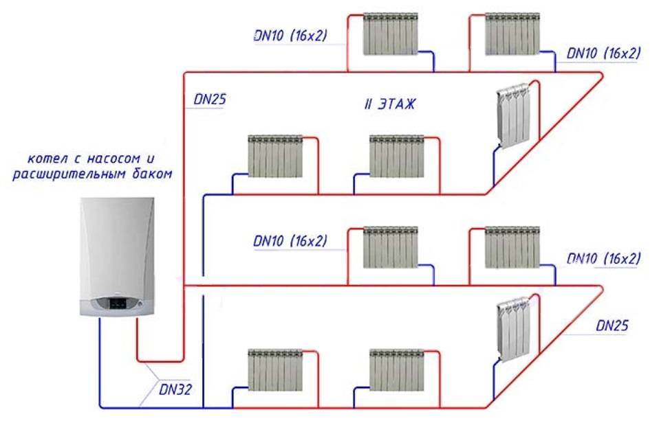 Разница между открытой и закрытой системами отопления