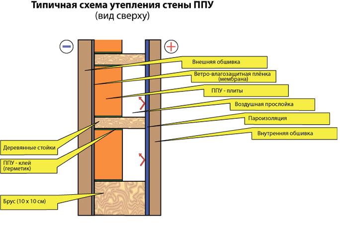 Можно ли утеплить каркасный дом снаружи пенопластом
