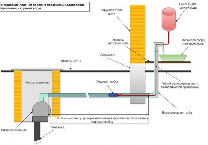 Как утеплить водопроводную трубу - инструкция по утеплению водопровода