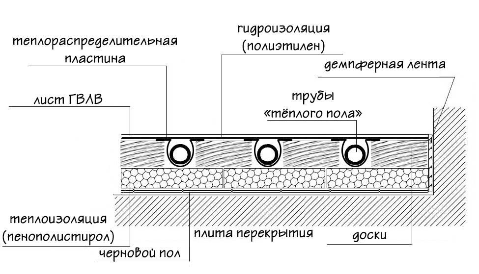 Особенности выбора и монтажа труб для теплого