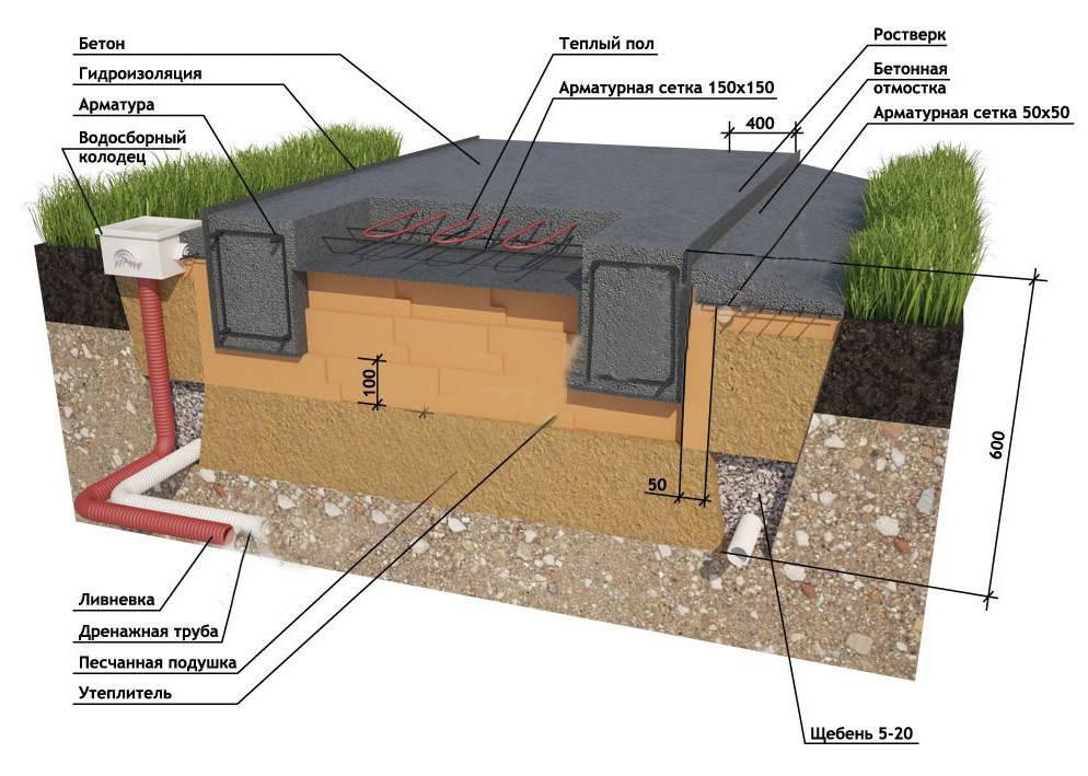 Утепленная шведская плита. строительство ушп фундамента – инновационного энергосберегающего основания для жилого дома