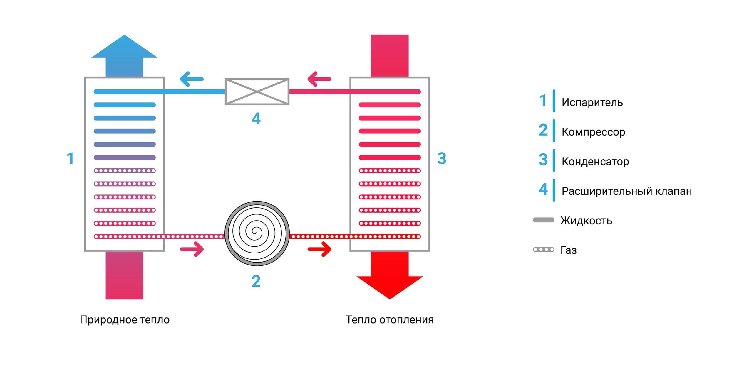 Обзор тепловых насосов для отопления - плюсы и минусы. жми!