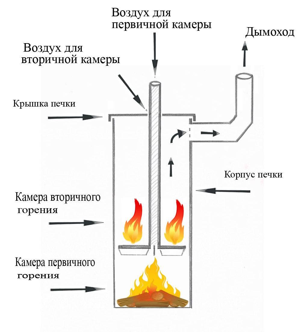 Кирпичные печи длительного горения на дровах своими руками