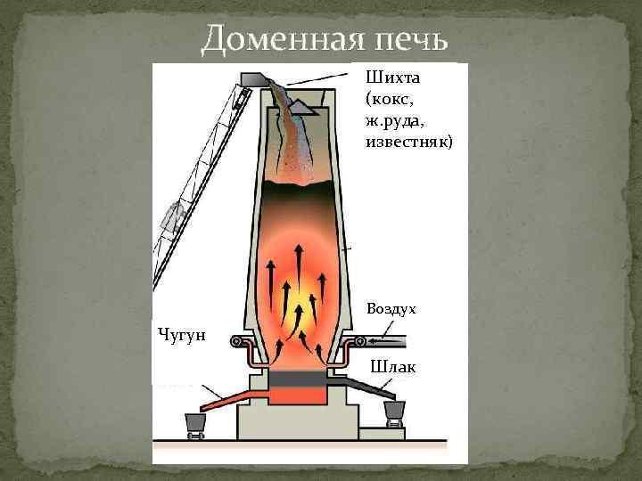 Доменная печь: что это такое, устройство, принцип работы, изготовление своими руками