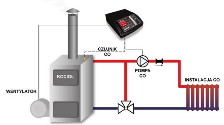 Автоматика для электрокотла своими руками | всё об отоплении