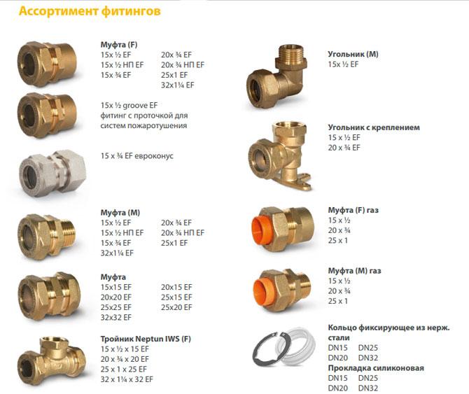 Какие трубы лучше выбрать для отопления — сравнительный обзор
