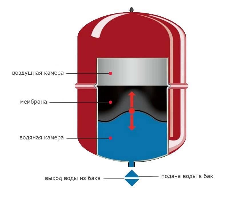 Расширительный бак для отопления закрытого типа. давление. расчет