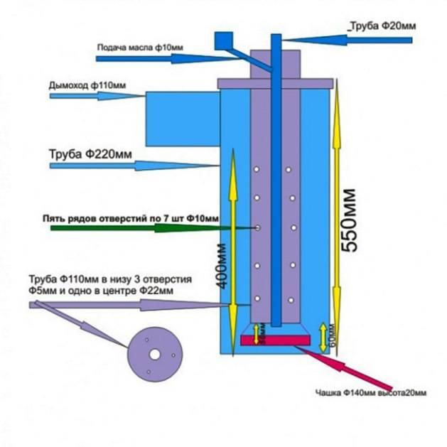 Котлы на отработанном масле: самая подробная инструкция по выбору котлоагрегатов с водяным контуром и масляной горелкой, работаюшей на отработке, лучшие модели и производители, цены и отзывы