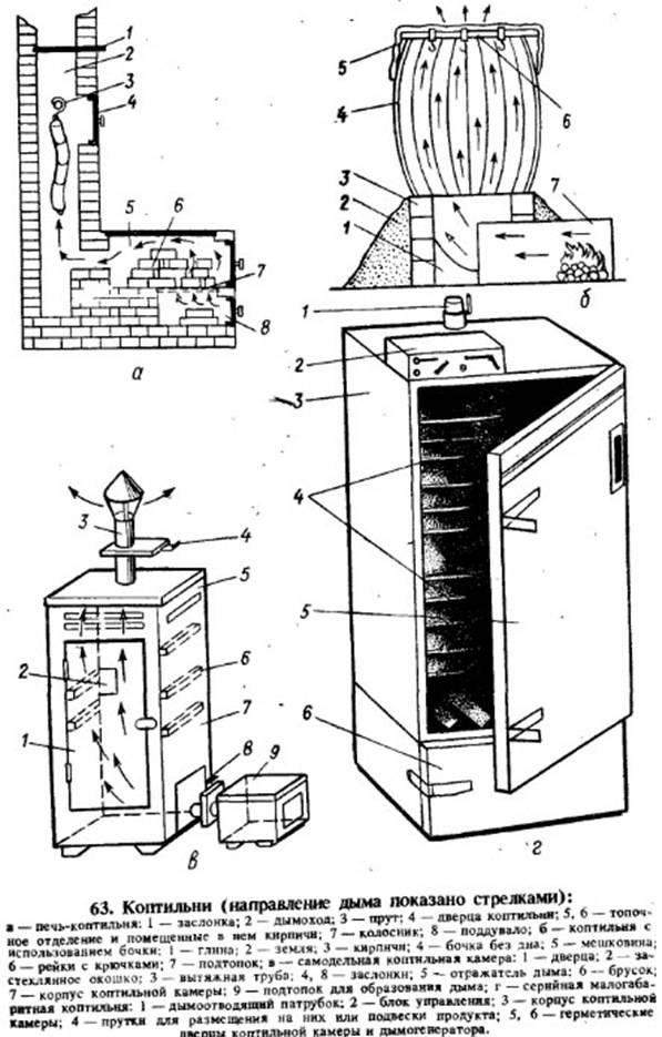 Как сделать из холодильника коптильню: холодное и горячее копчение