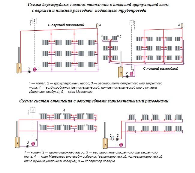 Горизонтальная разводка отопления: плюсы и минусы | плюсы и минусы