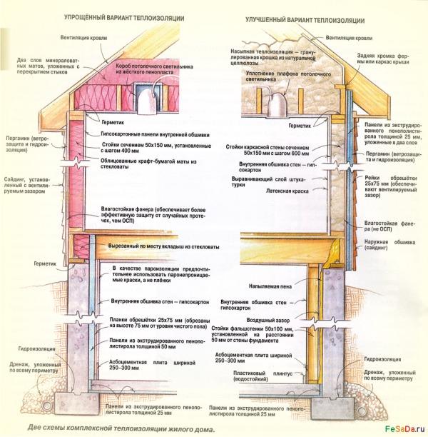 Утепление каркасного дома: с чего начать и какой материал выбрать?