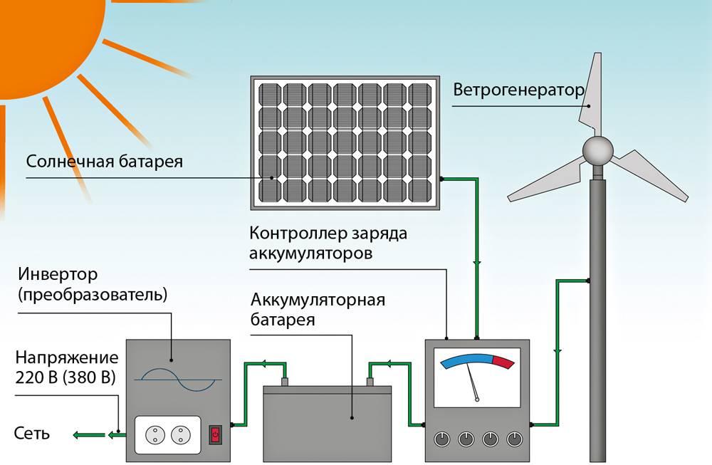 Гибридный инвертор для солнечных батарей - обзор технологии