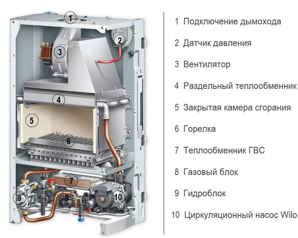 Основные неисправности газовых котлов различных типов