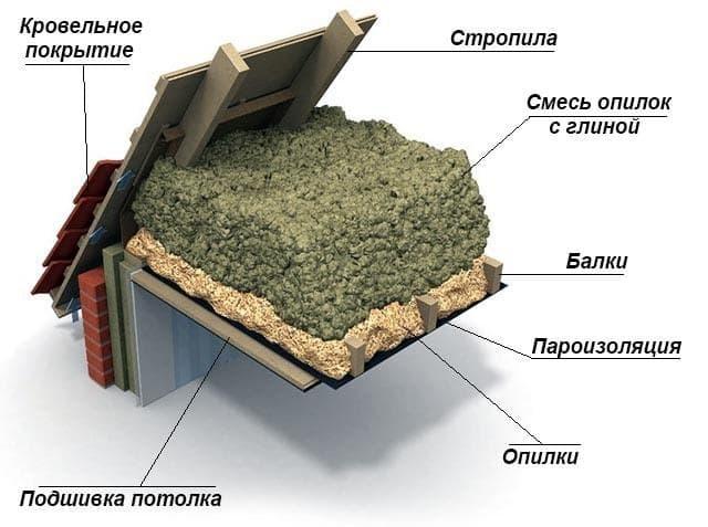 Опилки с глиной и цементом как утеплитель для потолка