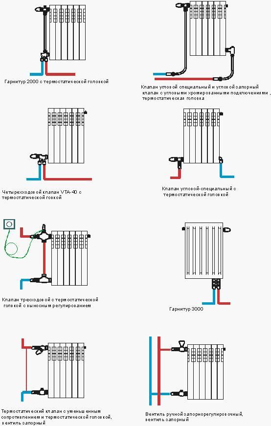 Как осуществить подключение радиатора к полипропиленовым трубам
