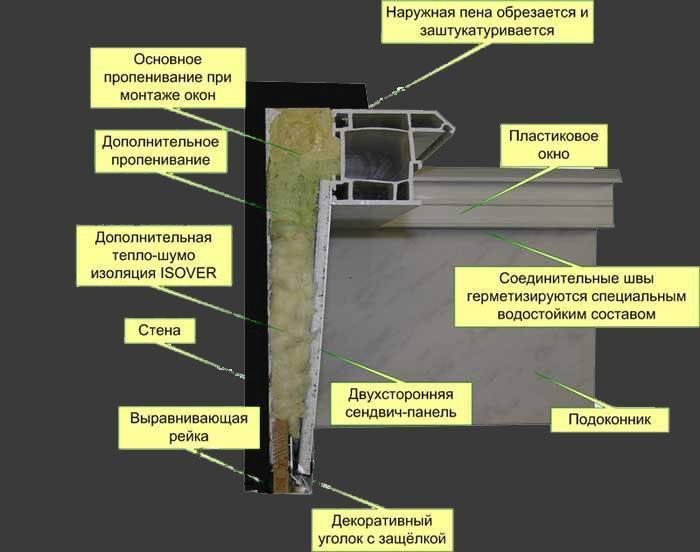 8 советов по отделке откосов окон внутри и снаружи   строительный блог вити петрова