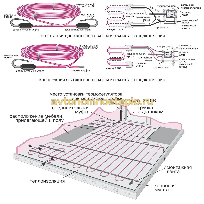 Подключение теплого пола: как правильно подключить сервопривод, грамотная схема подсоединения одножильного теплого пола через полотенцесушитель