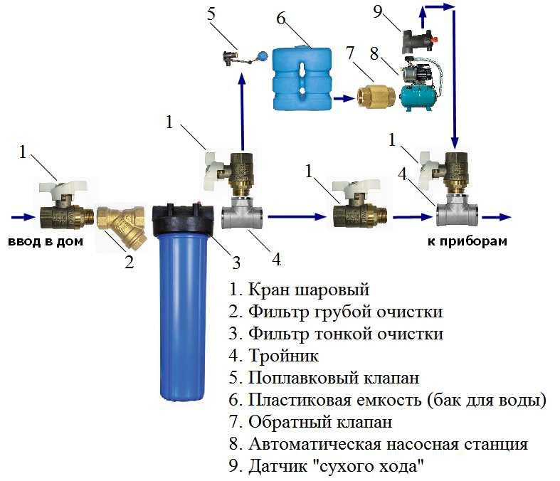 Как правильно поставить обратный клапан на насосную станцию