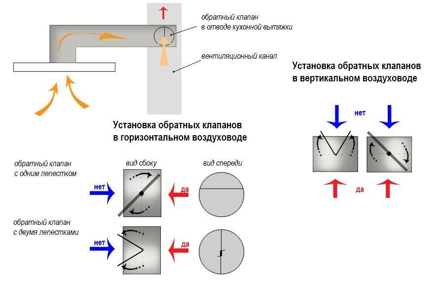 Приточный клапан в стену - сферы применения и особенности