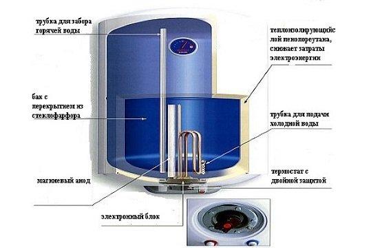 Замена тэна аристон вертикальная загрузка | ремонт стиральных и посудомоечных машин