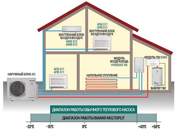 Преимущества и недостатки тепловых насосов для отопления дома