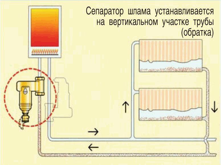 Воздушный клапан для сброса воздуха из системы отопления