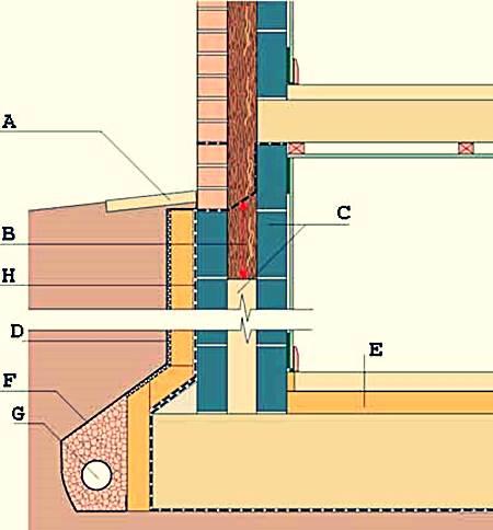 Как утеплить подвал: выбор утеплителя для подвального помещения