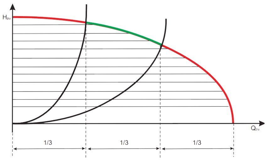 Расчет насоса для отопления, характеристики циркуляционного насоса - мощность и скорость