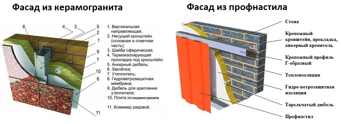 Плотность утеплителя isover для фасада